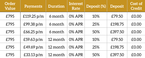 Interest Free Credit Table